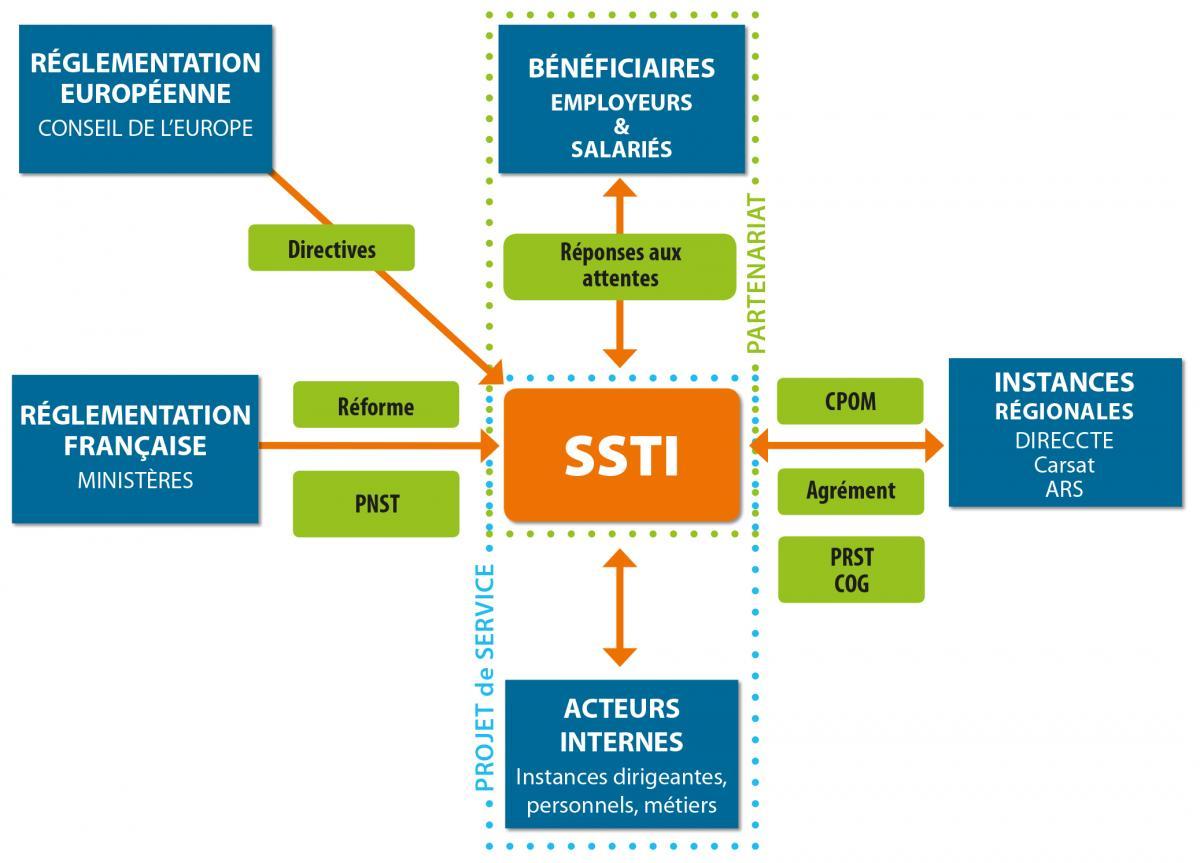 84dbcbe3474 PNST   Plan National Santé Travail CPOM   Contrat Pluriannuel d Objectifs  et de Moyens PRST   Plan Régional en Santé au Travail